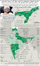 سياسة: قانون الجنسية في الهند infographic