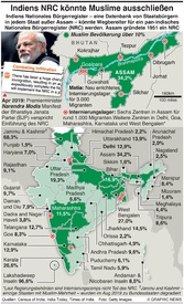 POLITIK: Indiens neues Staatsbürgerschaft-Gesetz infographic