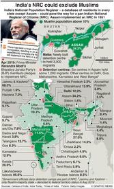 POLITICS: India's citizenship law infographic