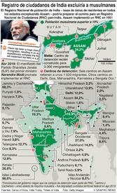 POLÍTICA: Ley de ciudadanía de India infographic