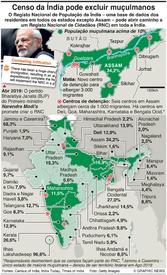 POLÍTICA: Lei da cidadania na Índia infographic