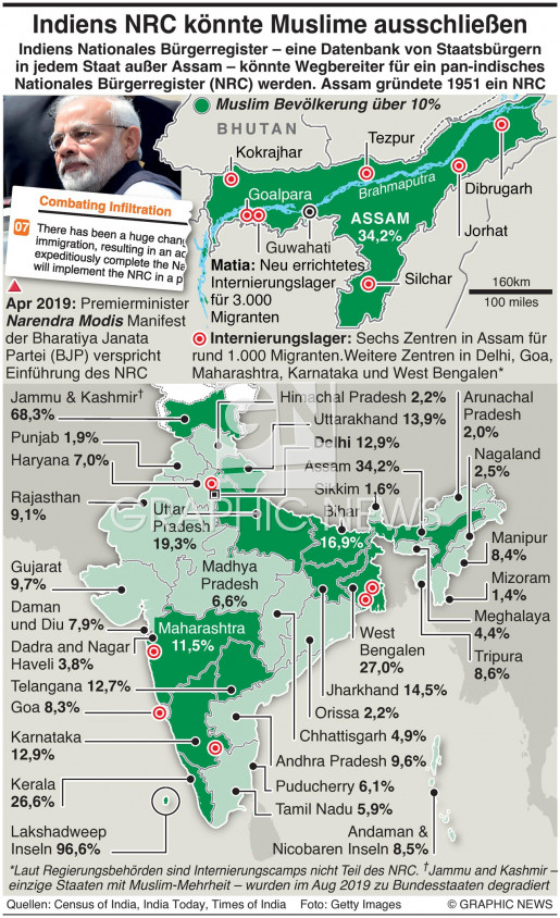 Indiens neues Staatsbürgerschaft-Gesetz infographic