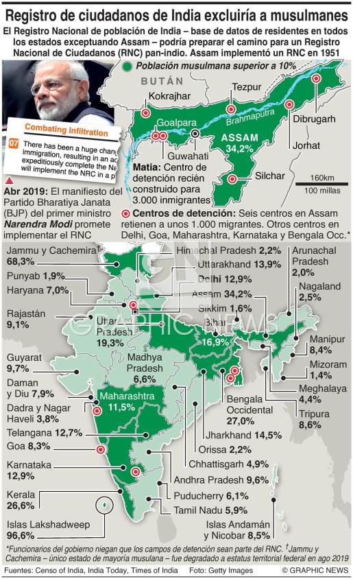 Ley de ciudadanía de India infographic
