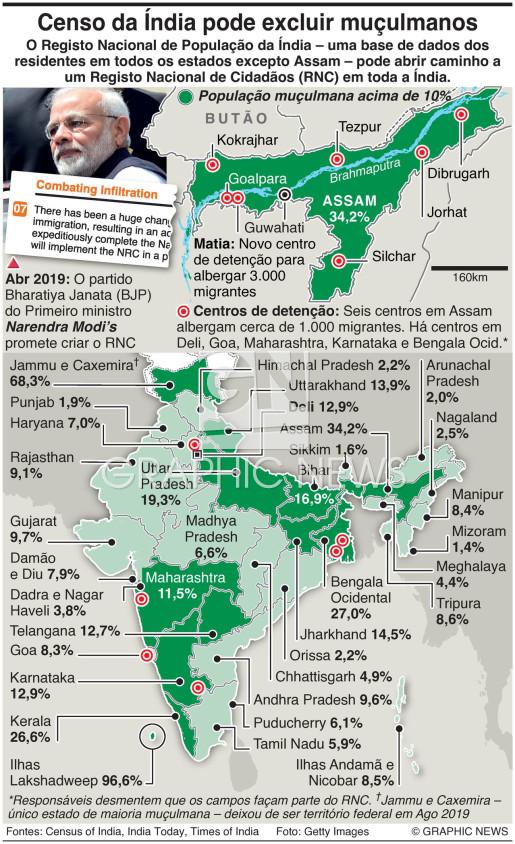 Lei da cidadania na Índia infographic