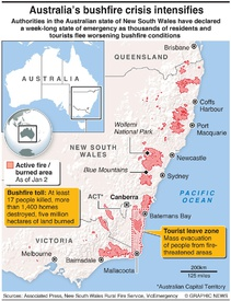 AUSTRALIA: Thousands flee as bushfires spread infographic
