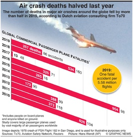 AVIATION: Air crash deaths halved in 2019 infographic