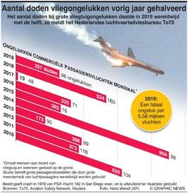 LUCHTVAART: Aantal doden bij vliegongelukken in 2019 gehalveerd infographic