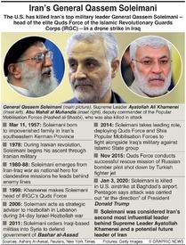 MILITARY: General Soleimani factbox infographic
