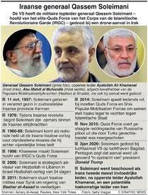 MILITARY: Factbox Generaal Suleimani factbox infographic
