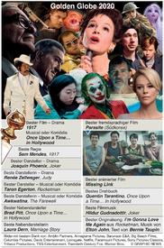 FILME: Golden Globes Sieger 2020 infographic