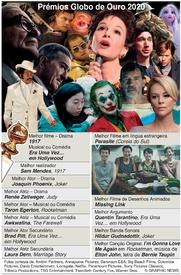 CINEMA: Vencedores dos Globos de Ouro 2020 infographic