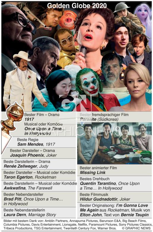 Golden Globes Sieger 2020 infographic