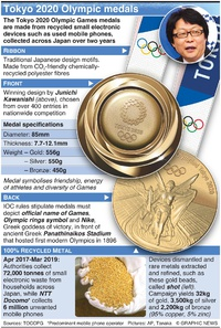 TOKYO 2020: Olympic medal design infographic