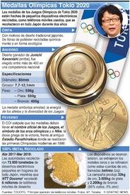 TOKIO 2020: Diseño de la medalla olímpica infographic