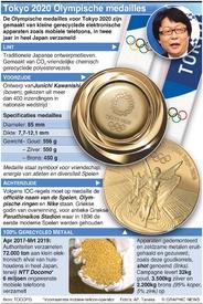 TOKYO 2020: Ontwerp Olympische medaille infographic