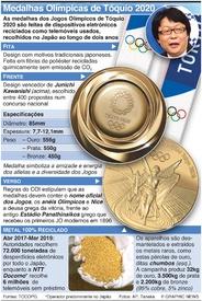 TÓQUIO 2020: Design da medalha Olímpica infographic