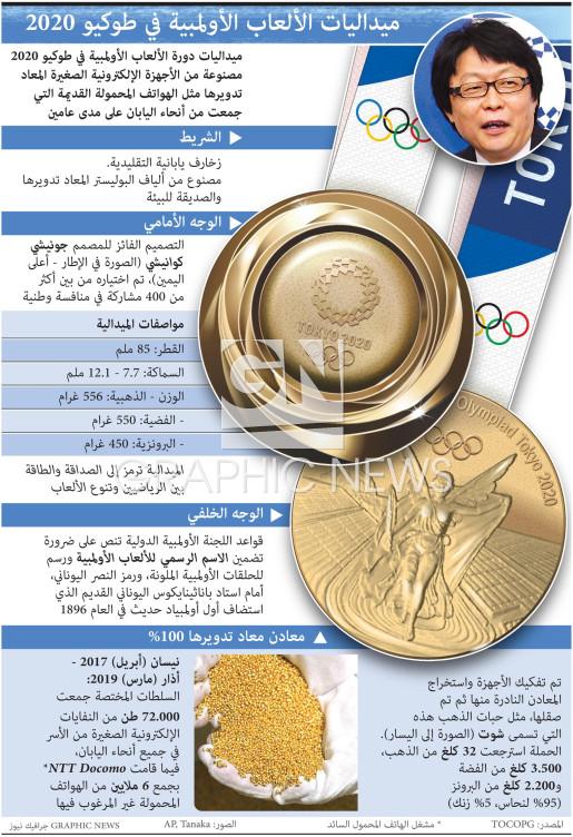 ميداليات دورة الألعاب الأولمبية  infographic