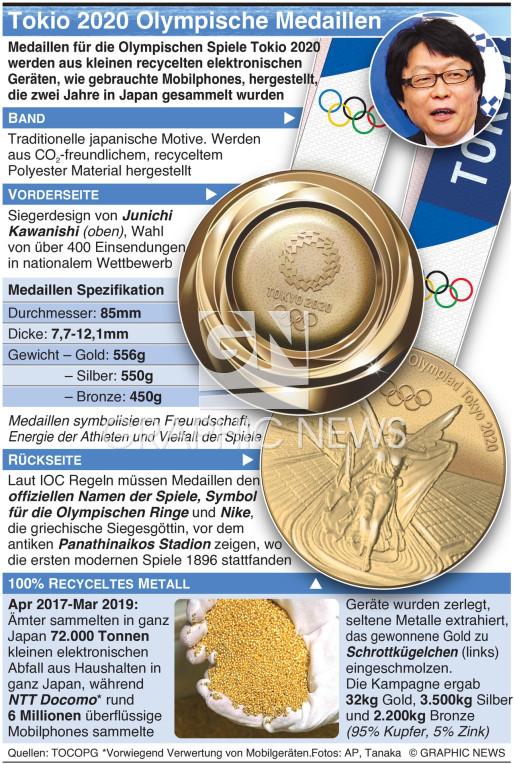 Design der Olympischen Medaillen infographic