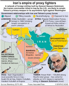 MILITARY: Iran's proxy forces infographic