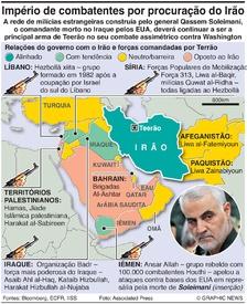 CONFLITO: Forças por procuração do Irão infographic