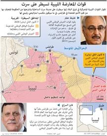 ليبيا: قوات المعارضة الليبية تسيطر على سرت infographic