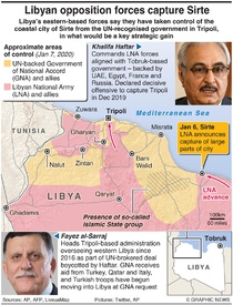 LIBYA: Opposition forces take Sirte infographic