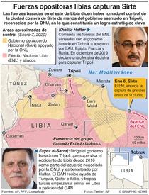 LIBIA: Fuerzas de oposición toman Sirte infographic