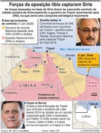 LÍBIA: Forças da oposição tomam Sirte infographic