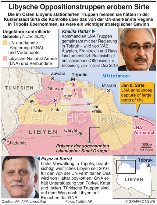 Oppositionstruppen erobern Sirte infographic