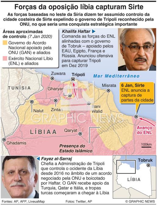 Forças da oposição tomam Sirte infographic