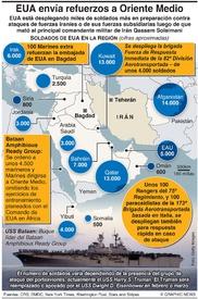EJÉRCITOS: Tropas de EUA alrededor de Irán infographic