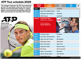 TENNIS: ATP Tour 2020 interactive graphic  infographic