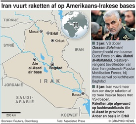 MILITARY: Iran valt Amerikaans-Iraakse bases aan infographic