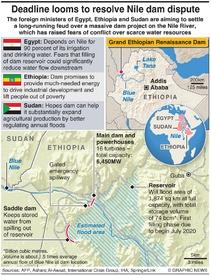 AFRICA: Ethiopia dam dispute infographic