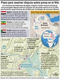 ÁFRICA: Disputa por presa de Etiopía infographic