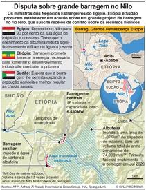 ÁFRICA: Disputa sobre barragem na Etiópia infographic