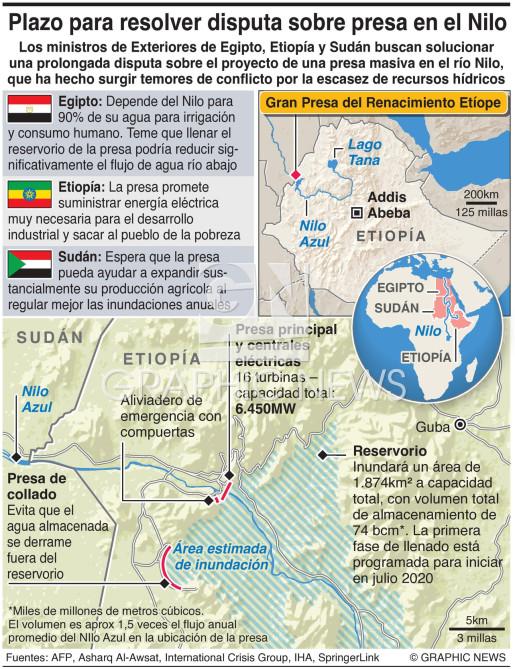 Disputa por presa de Etiopía infographic
