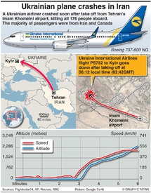 AVIATION: Ukrainian plane crash in Iran infographic