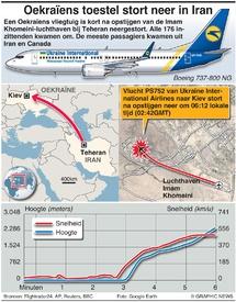 LUCHTVAART: Oekraïens toestel stort neer in Iran infographic