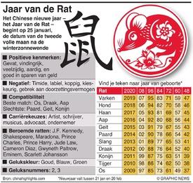 CHINA: Het jaar van de Rat infographic