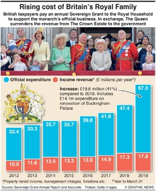 BUSINESS: UK Royal sovereign grant infographic