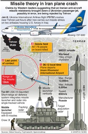 MILITARY: Tor missile system infographic