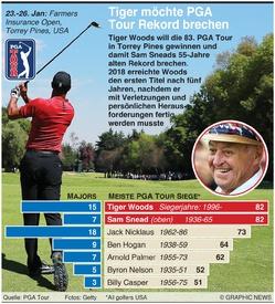 GOLF: Tiger Woods will PGA Tour Rekord brechen infographic