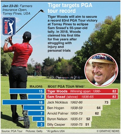 GOLF: Tiger Woods targets PGA Tour record infographic