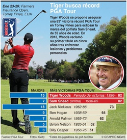GOLF: Tiger Woods busca récord PGA Tour infographic