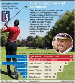 GOLF: Tiger Woods mikt op PGA Tourrecord infographic