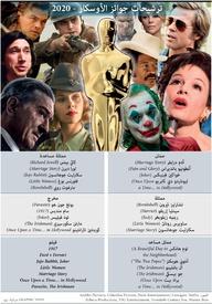 أفلام: ترشيحات جوائز الأوسكار - ٢٠٢٠ infographic