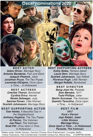 MOVIES: Oscar nominations 2020 infographic