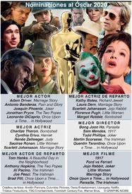 CINE: Nominaciones al Óscar 2020 infographic