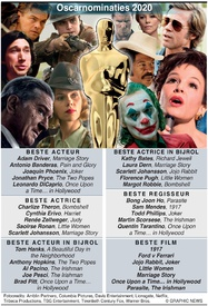 FILM: Oscarnominaties 2020 infographic